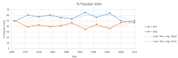 % Popular Vote